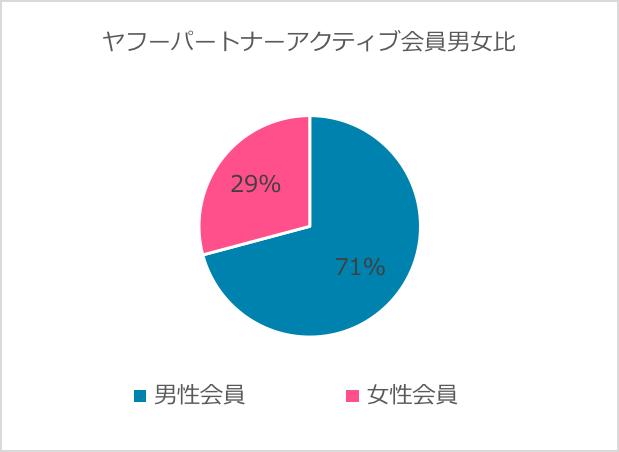 ヤフーパートナーアクティブ会員比率 女性:29% 男性71%