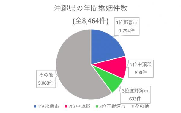 沖縄県 年間婚姻件数