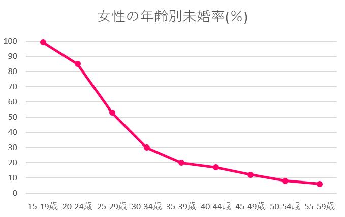 宮崎県 未婚率 女性