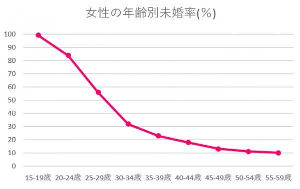沖縄県 未婚率 女性