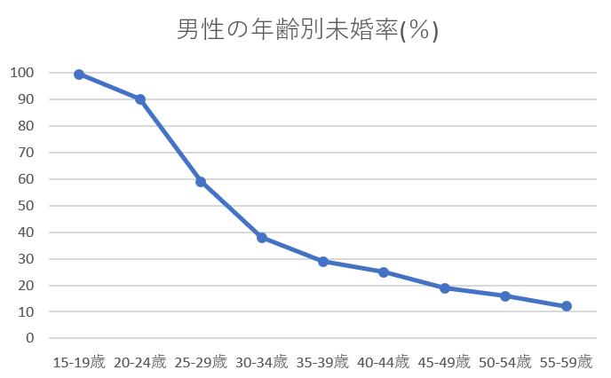宮崎県 未婚率 男性