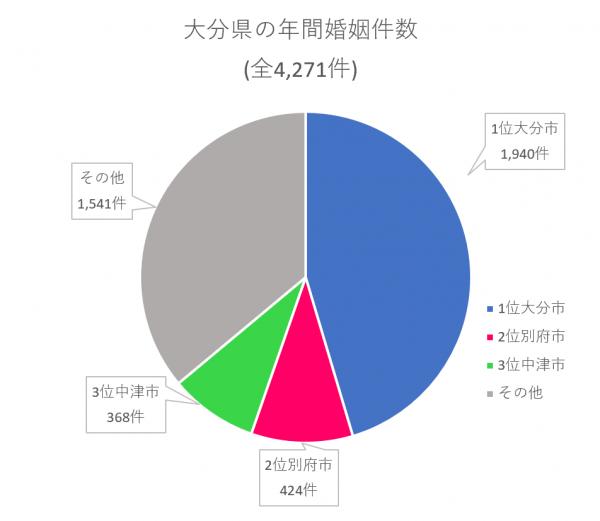 大分県 年間婚姻件数
