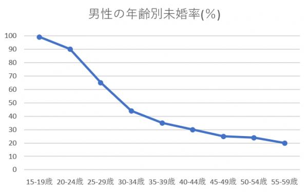 沖縄県 未婚率 男性