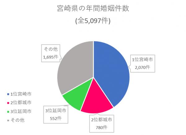宮崎県 年間婚姻件数
