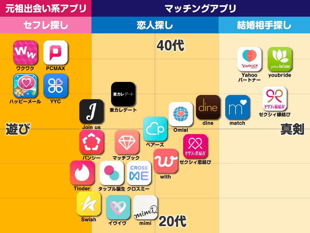 出会系 アプリ人気